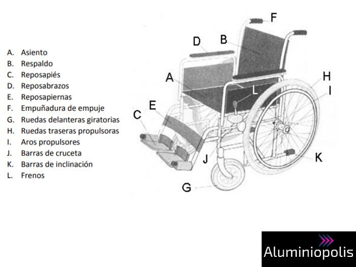 Partes de una silla de ruedas